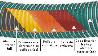 Sección de mangueras composite alimentarias