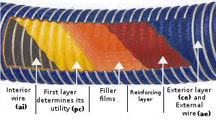 Layers of Oilflex composite hose