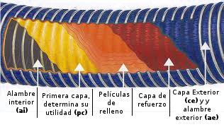 Capas de la manguera composite Vapflex