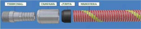 Esquema montaje mangueras composite